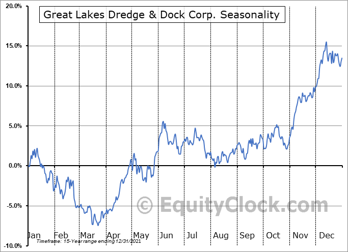 Great Lakes Dredge & Dock Corp. (NASD:GLDD) Seasonal Chart