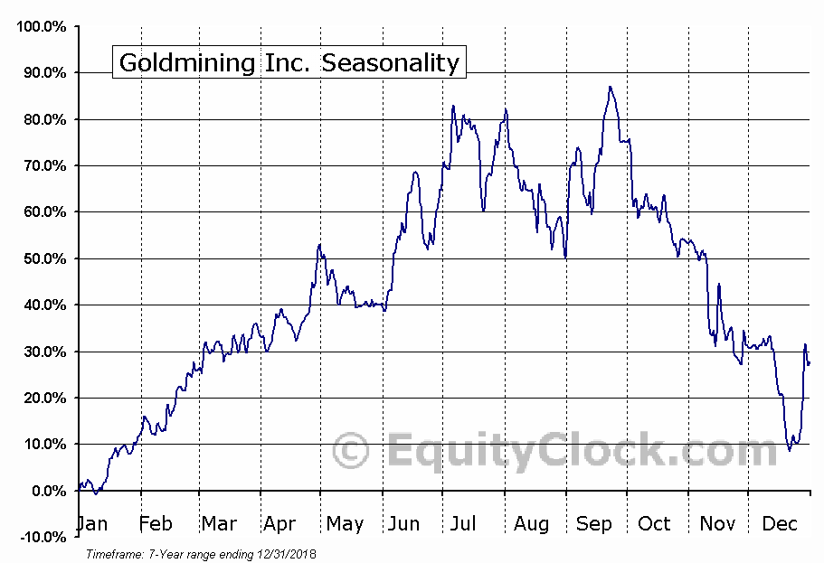 Goldmining Inc. (OTCMKT:GLDLF) Seasonal Chart