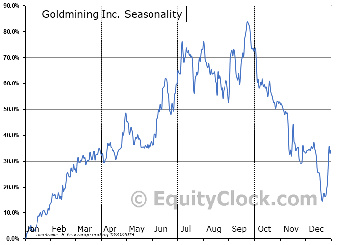 Goldmining Inc. (OTCMKT:GLDLF) Seasonal Chart