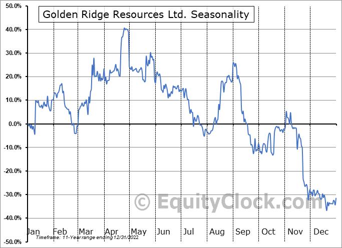 Golden Ridge Resources Ltd. (TSXV:GLDN.V) Seasonal Chart