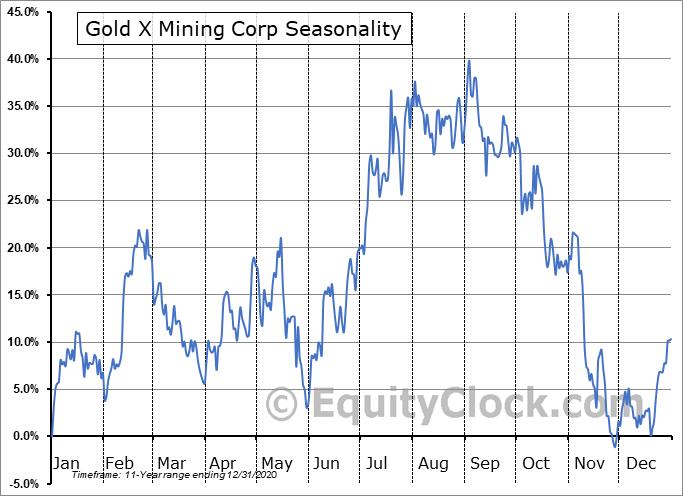 Gold X Mining Corp (TSXV:GLDX.V) Seasonal Chart