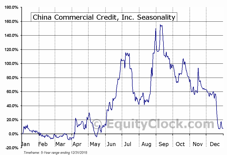 China Commercial Credit, Inc. (NASD:GLG) Seasonal Chart