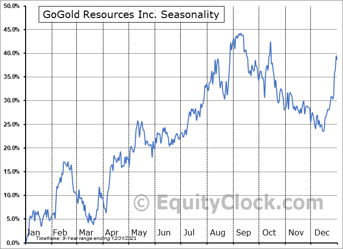 GoGold Resources Inc. (OTCMKT:GLGDF) Seasonal Chart