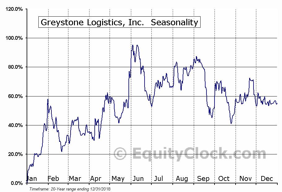 Greystone Logistics, Inc. (OTCMKT:GLGI) Seasonal Chart