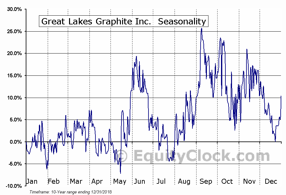 Great Lakes Graphite Inc. (TSXV:GLK) Seasonal Chart