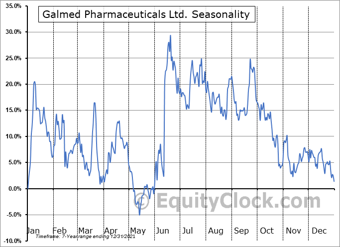 Galmed Pharmaceuticals Ltd. (NASD:GLMD) Seasonal Chart