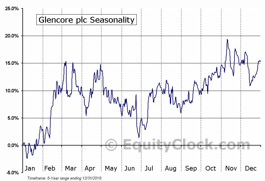 Glencore plc (OTCMKT:GLNCY) Seasonal Chart
