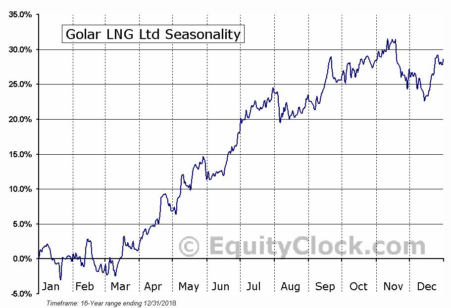 Golar LNG Ltd (NASD:GLNG) Seasonal Chart