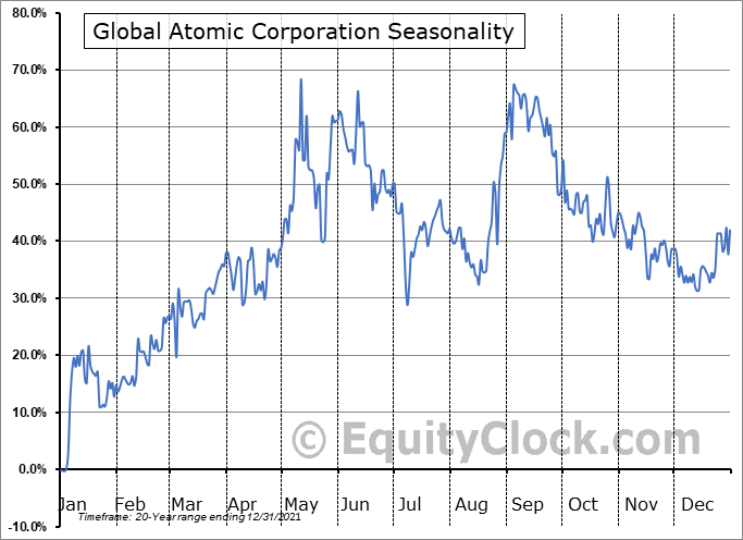 Global Atomic Corporation (TSE:GLO.TO) Seasonal Chart