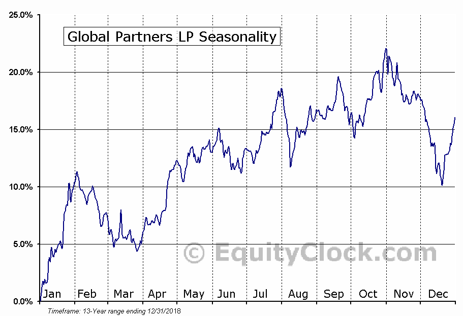 Global Partners LP (NYSE:GLP) Seasonal Chart