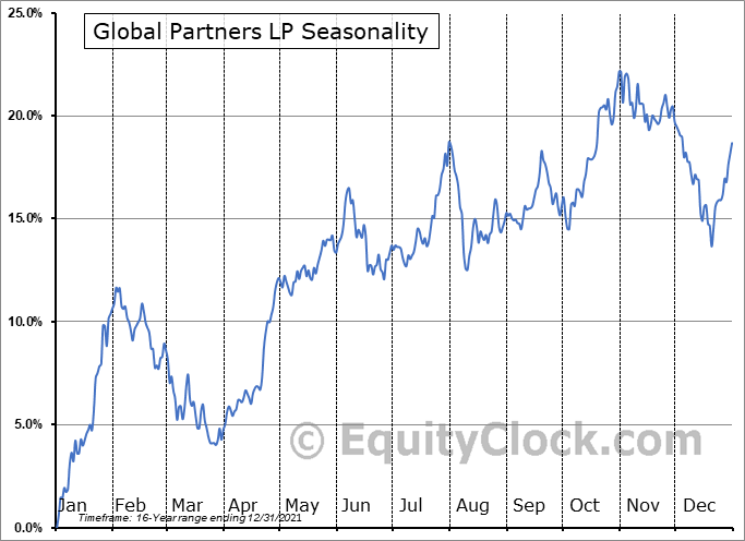 Global Partners LP (NYSE:GLP) Seasonal Chart