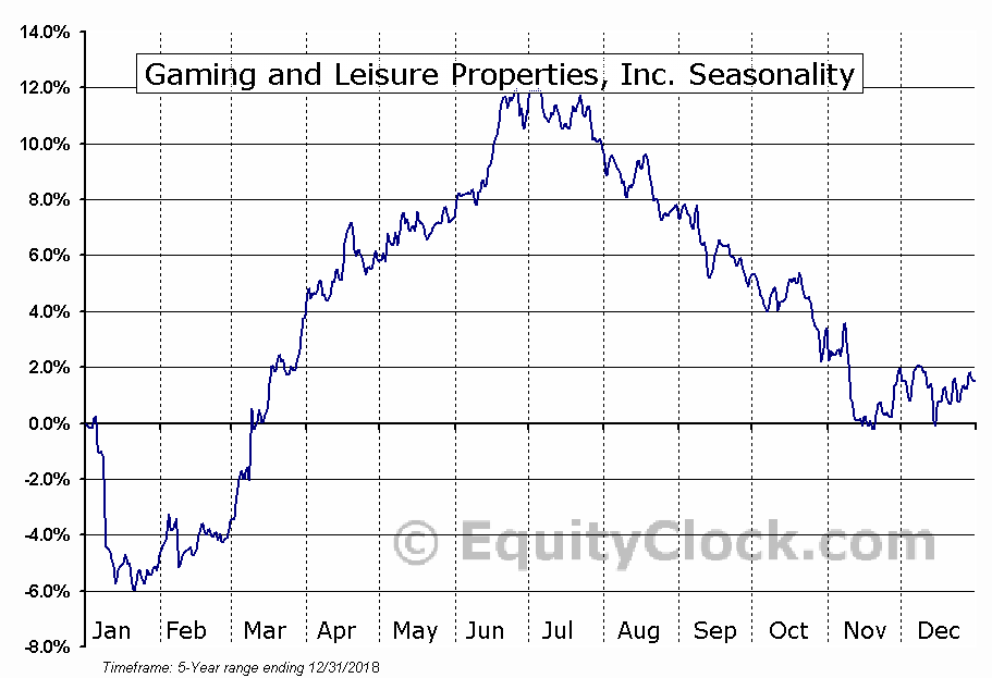 Gaming and Leisure Properties, Inc. (NASD:GLPI) Seasonal Chart