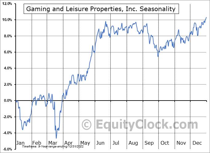 Gaming and Leisure Properties, Inc. (NASD:GLPI) Seasonal Chart