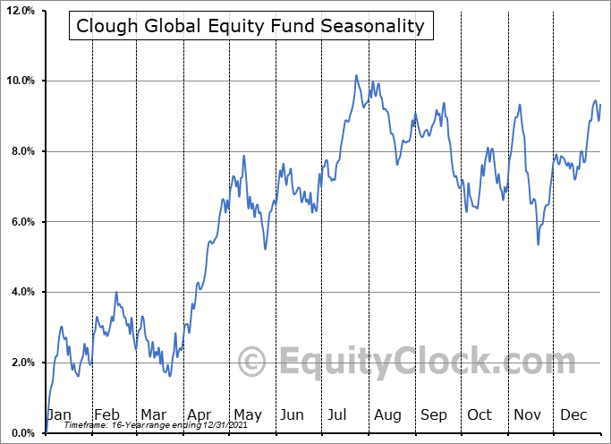 Clough Global Equity Fund (AMEX:GLQ) Seasonal Chart