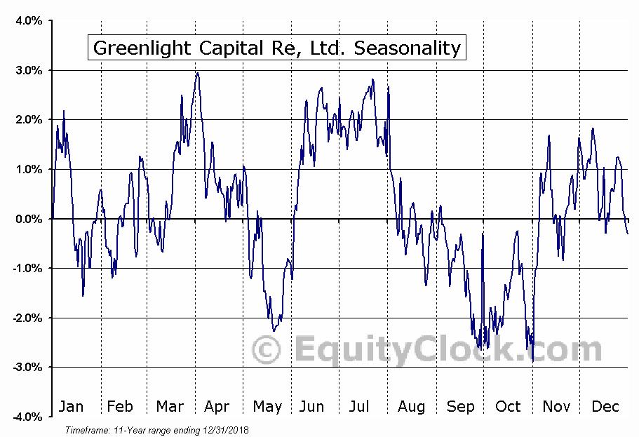 Greenlight Capital Re, Ltd. (NASD:GLRE) Seasonal Chart