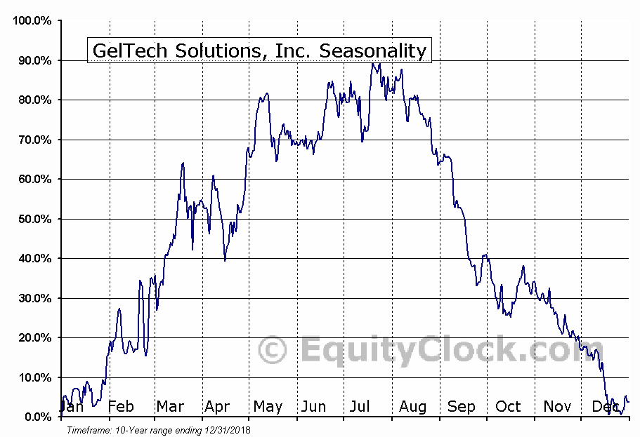 GelTech Solutions, Inc. (OTCMKT:GLTC) Seasonal Chart