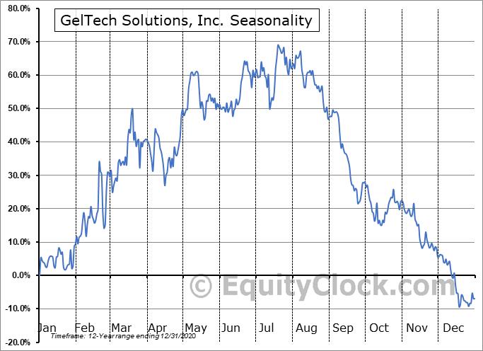 GelTech Solutions, Inc. (OTCMKT:GLTC) Seasonal Chart