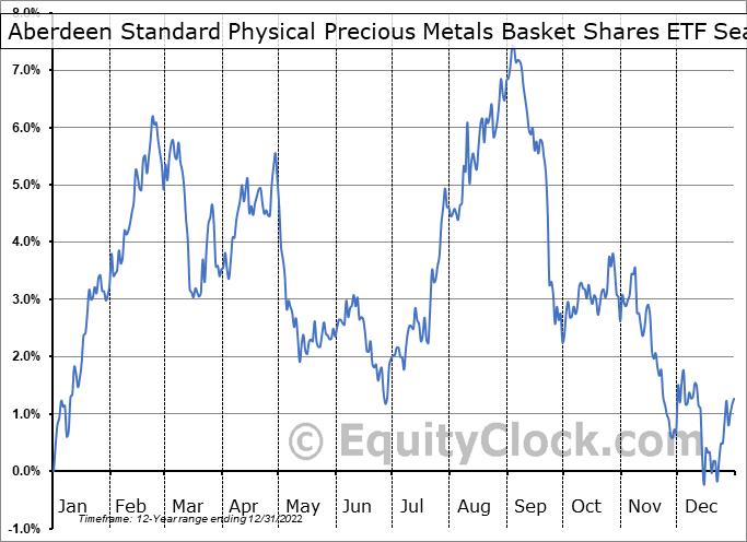 ETFS Physical Precious Metals Basket Shares (NYSE:GLTR) Seasonal Chart