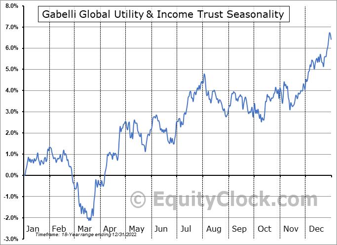 Gabelli Global Utility & Income Trust (AMEX:GLU) Seasonal Chart