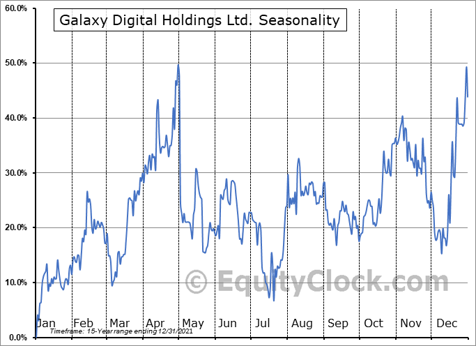 Galaxy Digital Holdings Ltd. (TSE:GLXY.TO) Seasonal Chart