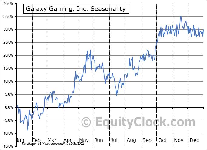 Galaxy Gaming, Inc. (OTCMKT:GLXZ) Seasonal Chart