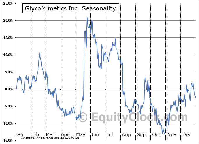 GlycoMimetics Inc. (NASD:GLYC) Seasonal Chart