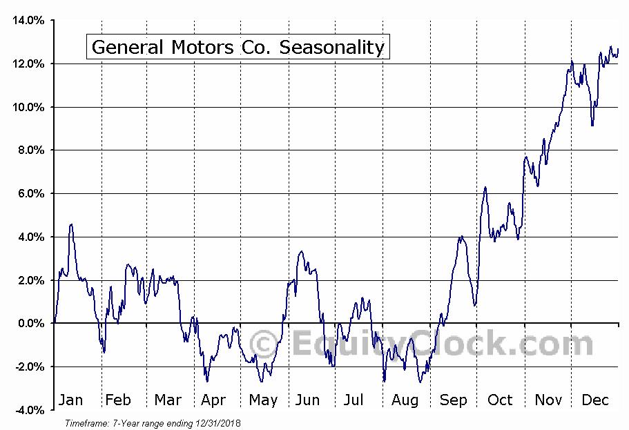 General Motors Co. (NYSE:GM) Seasonal Chart