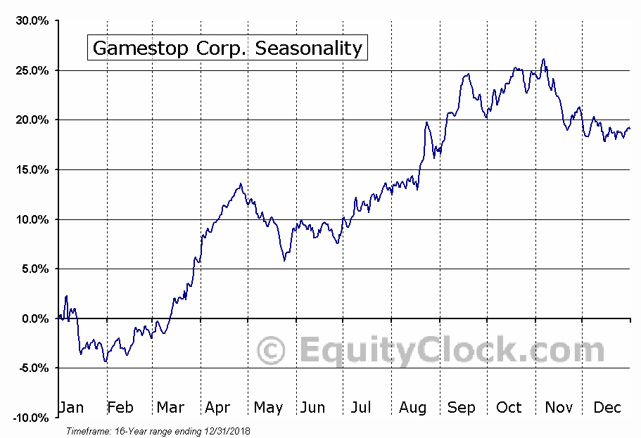 Gamestop Corp. (NYSE:GME) Seasonal Chart