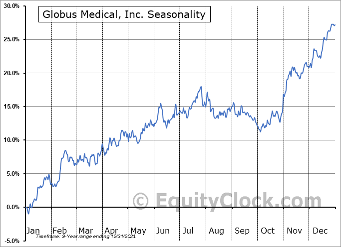 Globus Medical, Inc. (NYSE:GMED) Seasonal Chart