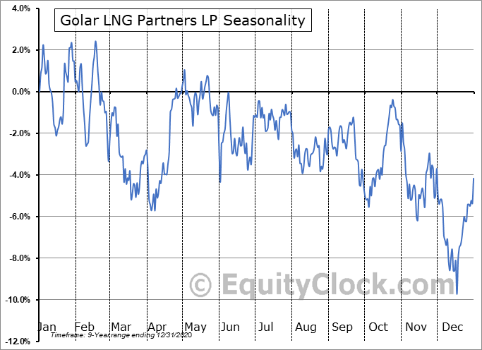 Golar LNG Partners LP (NASD:GMLP) Seasonal Chart