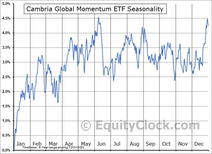 Cambria Global Momentum ETF (AMEX:GMOM) Seasonal Chart