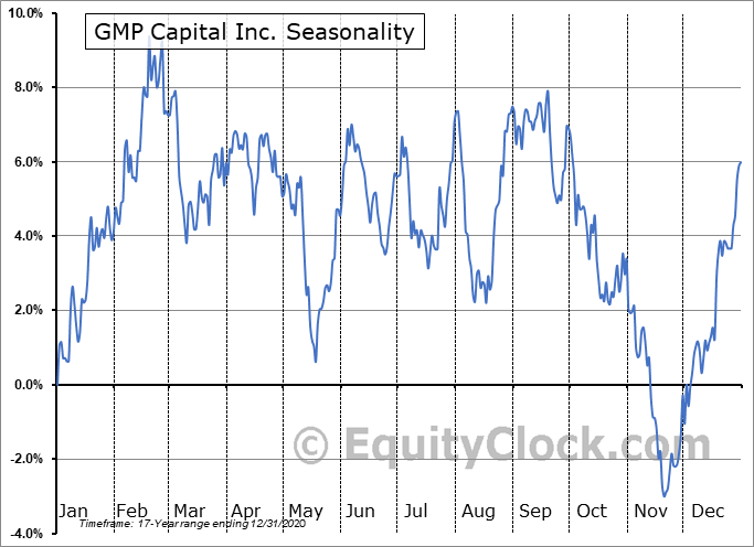 GMP Capital Inc. (TSE:GMP.TO) Seasonal Chart