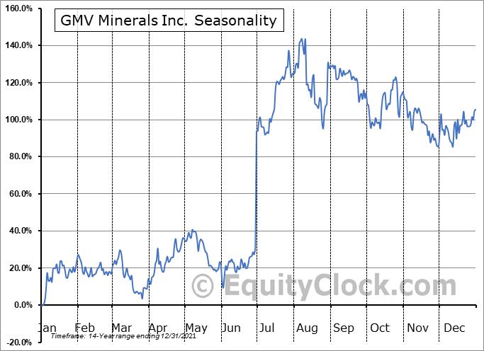 GMV Minerals Inc. (TSXV:GMV.V) Seasonal Chart
