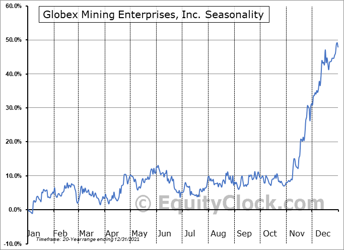 Globex Mining Enterprises, Inc. (TSE:GMX.TO) Seasonal Chart