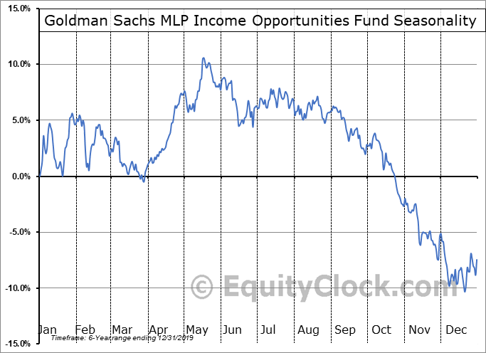 Goldman Sachs MLP Income Opportunities Fund (NYSE:GMZ) Seasonal Chart