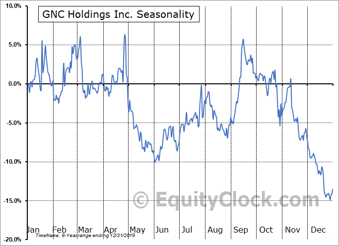 GNC Holdings Inc. (NYSE:GNC) Seasonal Chart