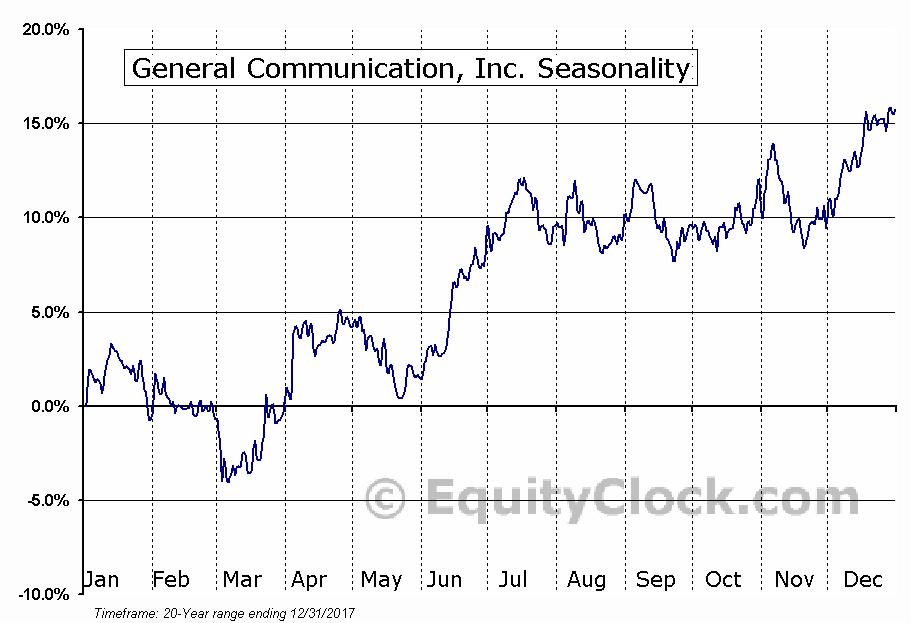 General Communication, Inc. (NASD:GNCMA) Seasonal Chart