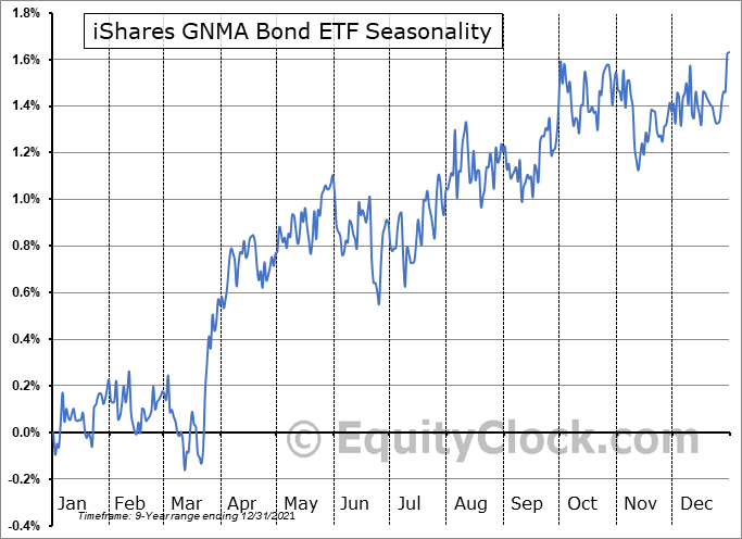 iShares GNMA Bond ETF (NASD:GNMA) Seasonal Chart