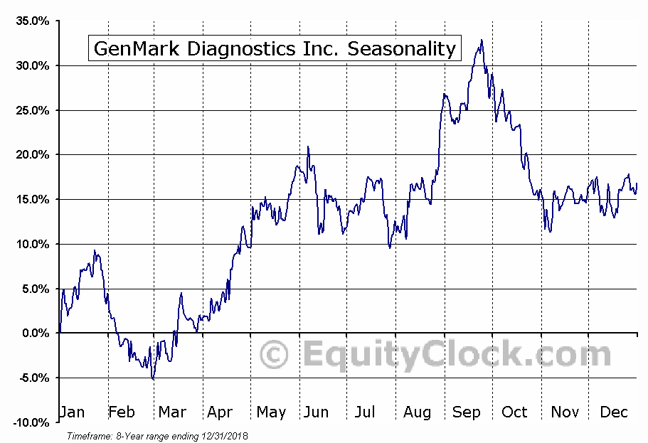 GenMark Diagnostics Inc. (NASD:GNMK) Seasonal Chart