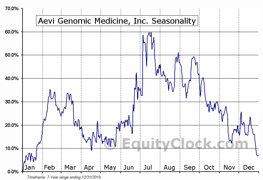 Aevi Genomic Medicine, Inc. (NASD:GNMX) Seasonal Chart