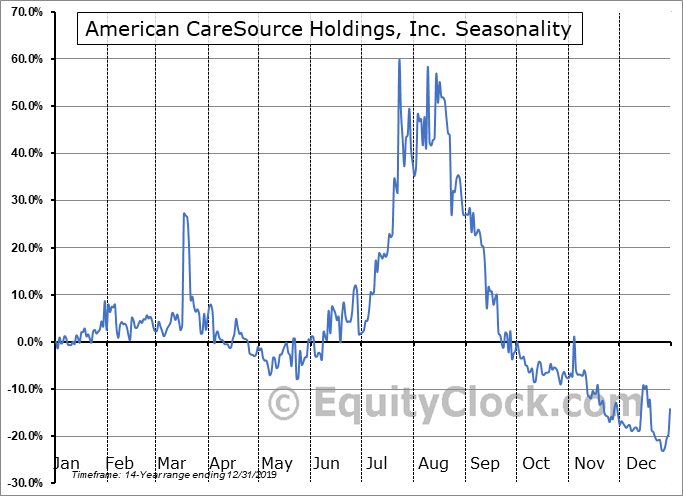 American CareSource Holdings, Inc. (OTCMKT:GNOW) Seasonal Chart