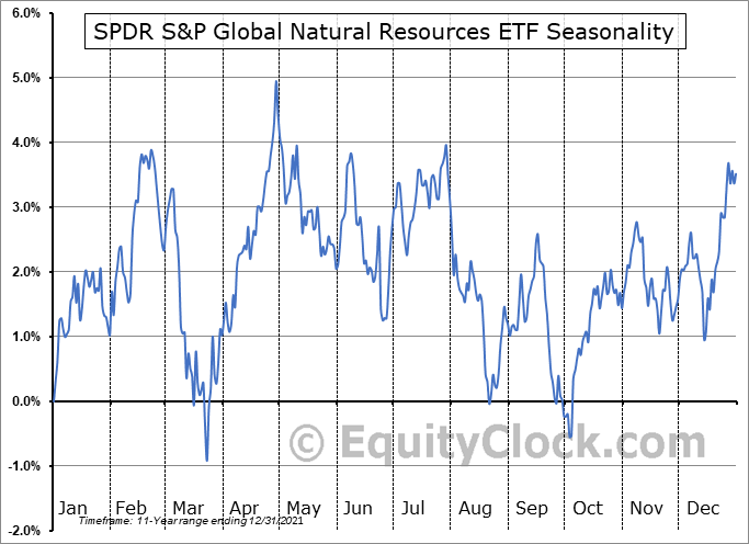 SPDR S&P Global Natural Resources ETF (NYSE:GNR) Seasonal Chart
