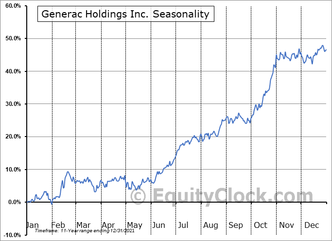 Generac Holdings Inc. (NYSE:GNRC) Seasonal Chart