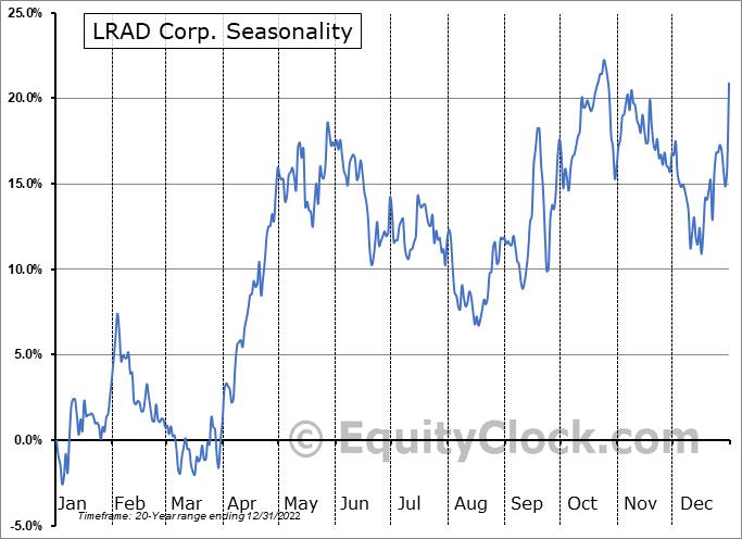 LRAD Corp. (NASD:GNSS) Seasonal Chart