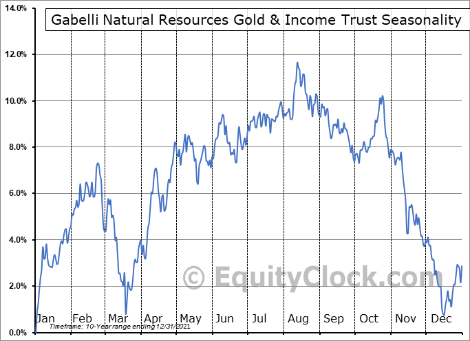 Gabelli Natural Resources Gold & Income Trust (NYSE:GNT) Seasonal Chart
