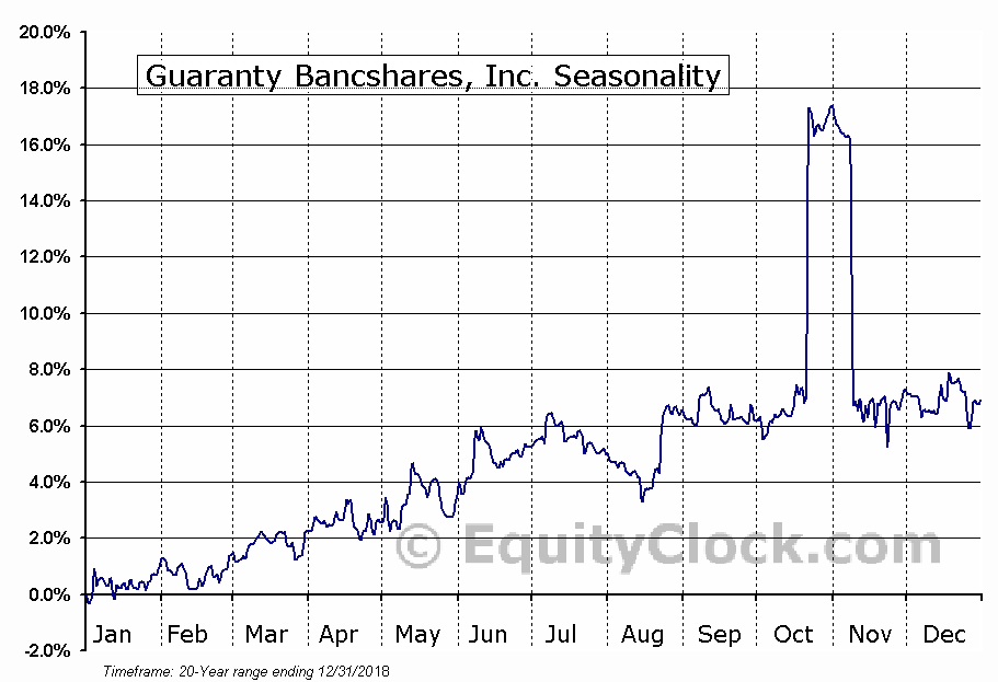 Guaranty Bancshares, Inc. (NASD:GNTY) Seasonal Chart
