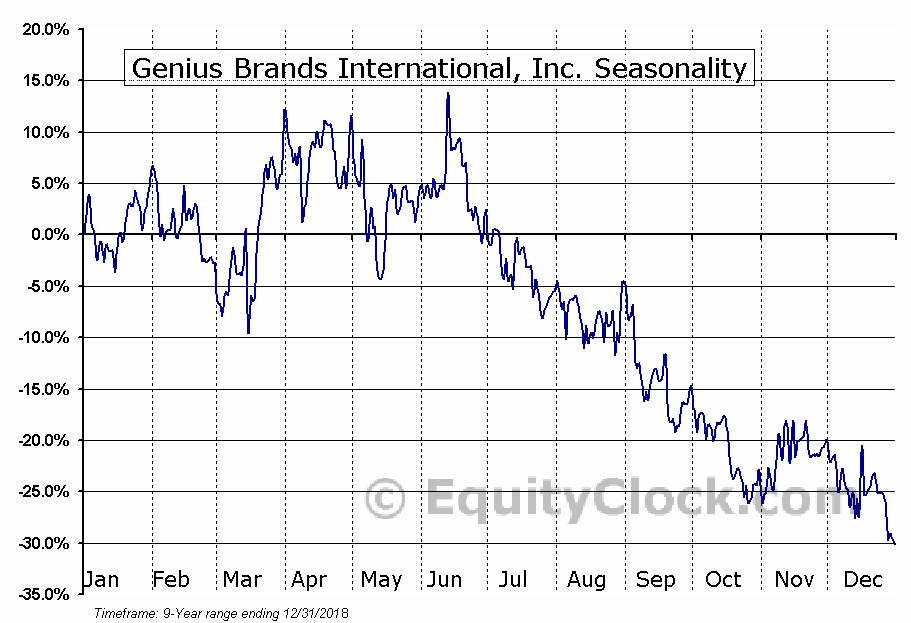 Genius Brands International, Inc. (NASD:GNUS) Seasonal Chart