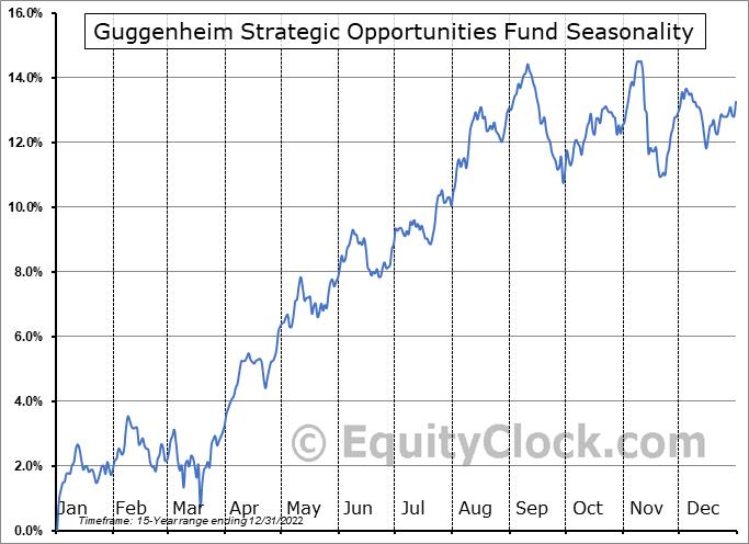 Guggenheim Strategic Opportunities Fund (NYSE:GOF) Seasonal Chart