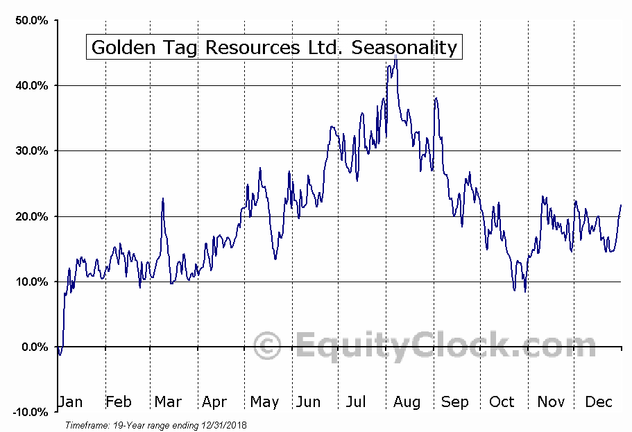 Golden Tag Resources Ltd. (TSXV:GOG.V) Seasonal Chart