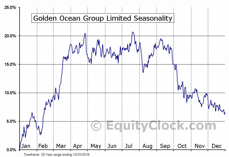 Golden Ocean Group Limited (NASD:GOGL) Seasonal Chart